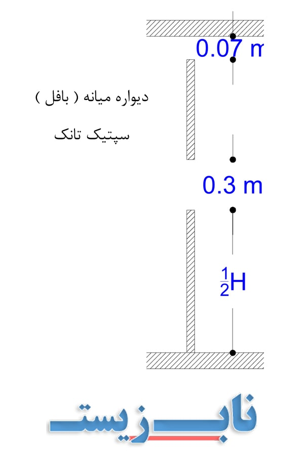 دیواره یا بافل میانی سپتیک