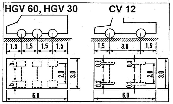 نیروها و ناحیه تماس لاستیک برای استاندارد وسایل نقلیه