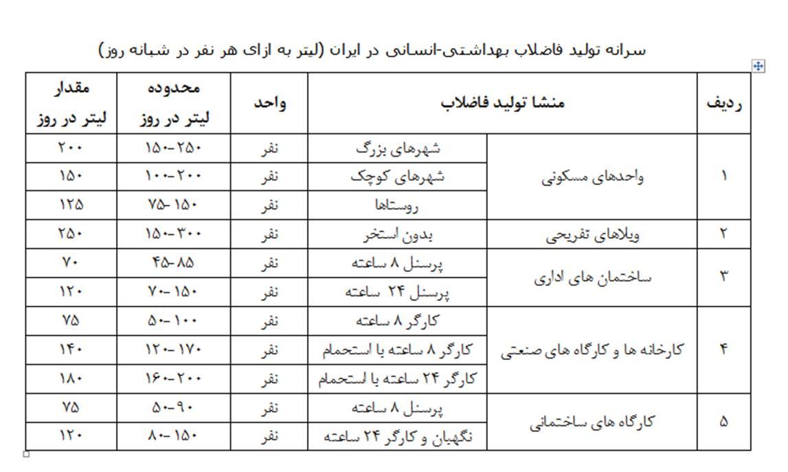 سرانه تولید فاضلاب در ایران