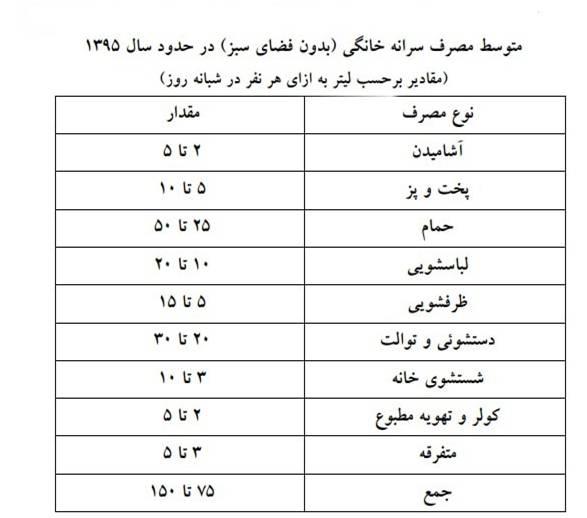 متوسط تولید فاضلاب خانگی