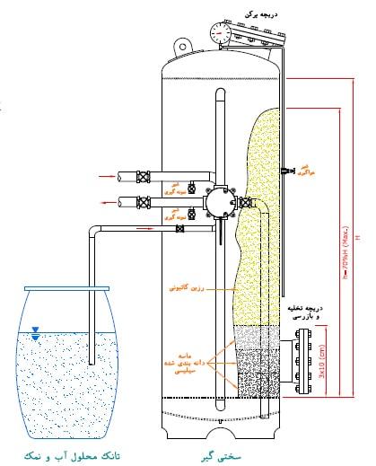 ساختار سختی گیر رزینی