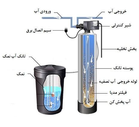 سختی گیر آب آشامیدنی
