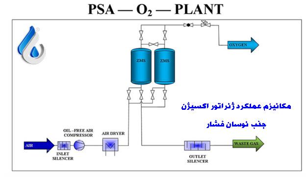 اکسیژن ساز PSA