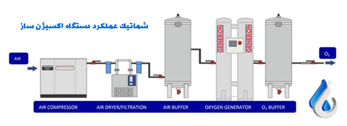 شماتیک-عملکرد-دستگاه-اکسیژن-ساز