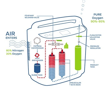 تولید اکسیژه در اکسیژن ساز