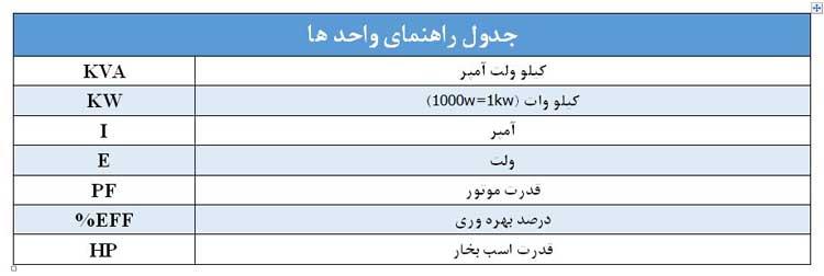جدول کمیت محاسبه توان ژنراتور