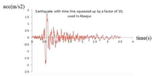 نمودار نیروی وارده بر بدنه سپتیک تانک پلی اتیلن در هنگام زلزله برور زمان