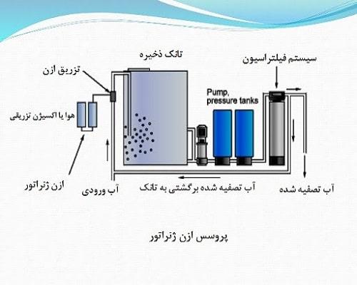 پروسه تصفیه آب با ازن ساز