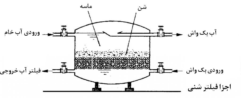 ساختار فیلترهای شنی