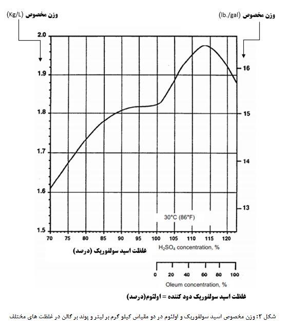 استاندارد طراحی مخازن اسید