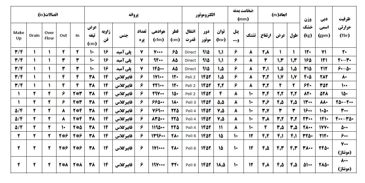 جدول مشخصات فنی برجهای خنک کننده مکعبی ناب زیست