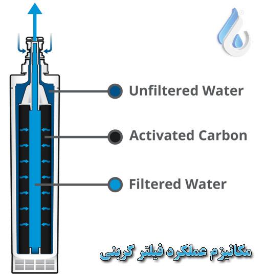 مکانیزم عملکرد فیلترهای کربنی