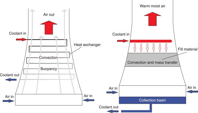 تامین هوا در برج خنک کننده