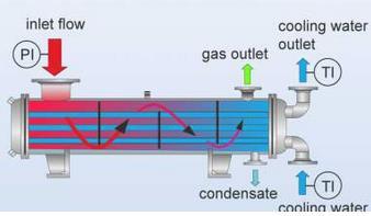 ساختار چیلر تراکمی آب خنک