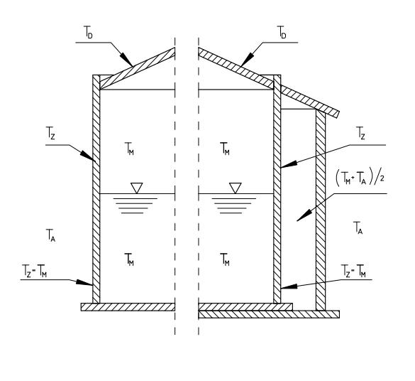 طراحی مخازن ترمپلاستیکی