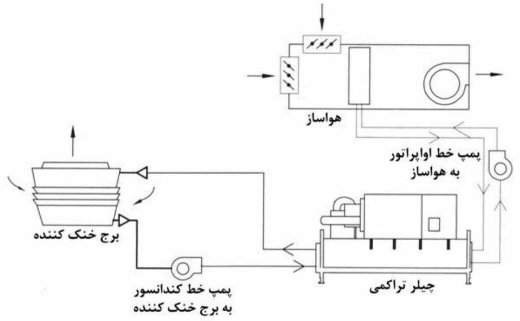 شماتیک کاربرد مبردهای تراکمی