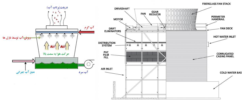 نحوه حرکت هوا درون برج خنک کننده جریان مخالف