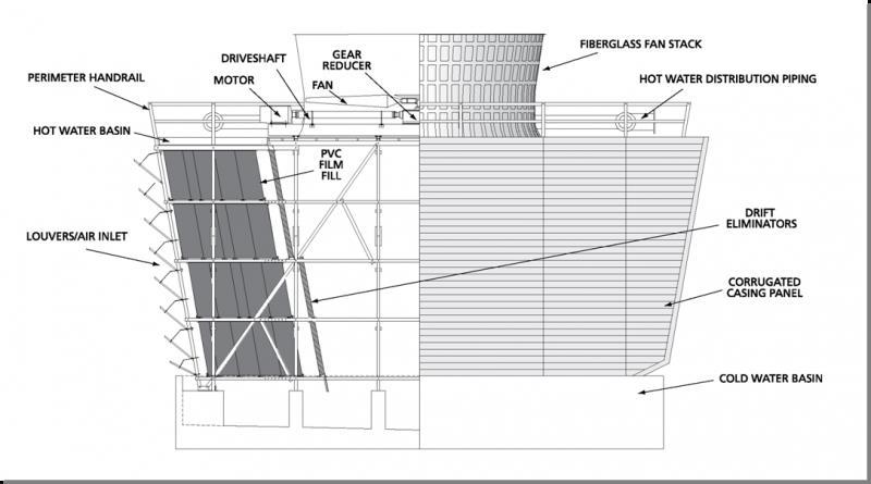 ساختمان کولینگ تاور جریان متقاطع