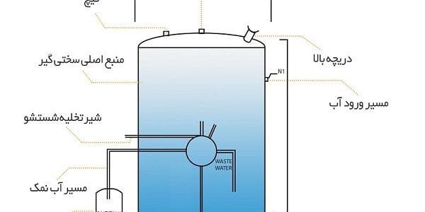 تفاوت بین سختی گیر آب و دستگاه تصفیه آب صنعتی