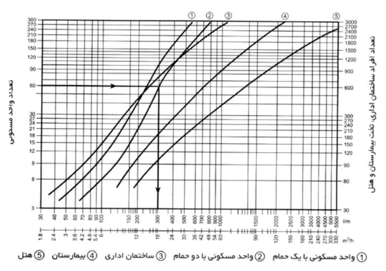 نمودار تقریبی ظرفیت آبدهی فضای کاربری