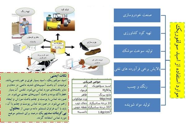 کاربردهای سولفوریک اسید