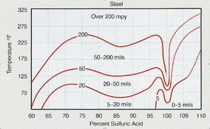 میزان خوردگی فولاد توسط اسید سولفوریک به عنوان تابعی از غلظت و دما