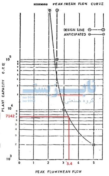جدول محاسبه دبی بوستر پمپ